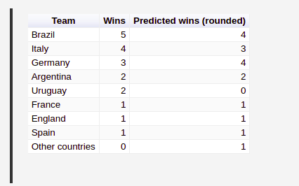 Will Germany win the world cup?