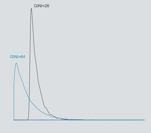 A média, a mediana e a divisão do PIB (Parte II)