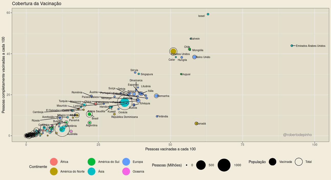 Gráfico de Cobertura de Vacinação